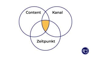 Definition Personalisierung im Marketing