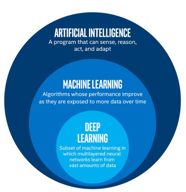 KI, maschinelles Lernen und Deep Learning