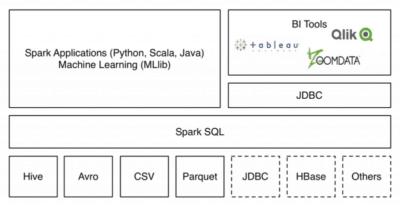 Apache Spark Data Soucre API Quelle: www.databricks.com