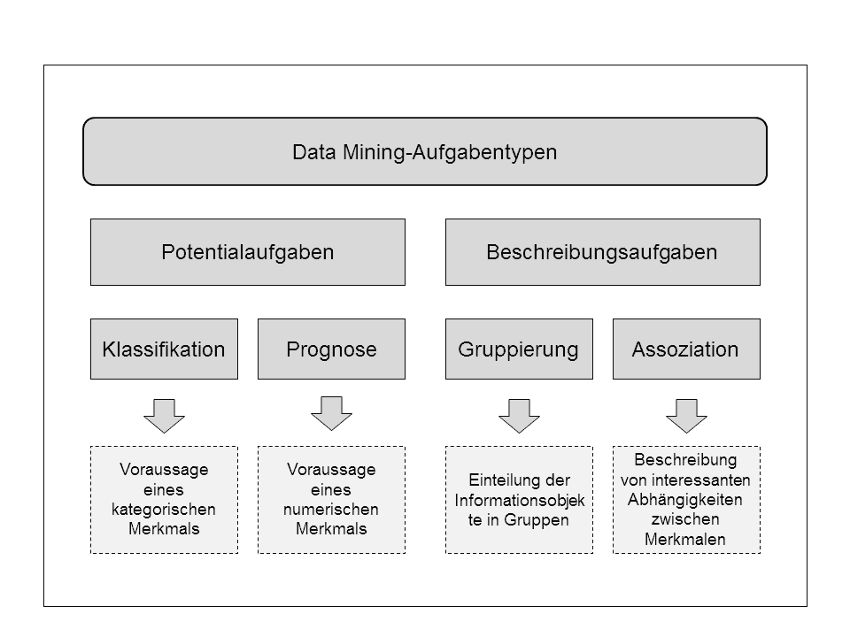 Data Mining Aufgabentypen, Klassifikation, Prognose, Segmentierung, Assoziation