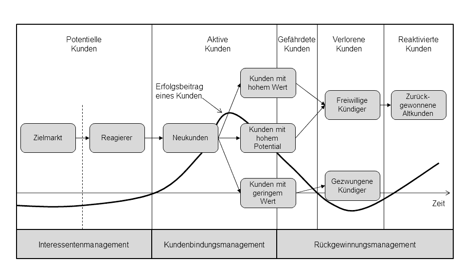 Kundenanalyse entlang der Customer Journey