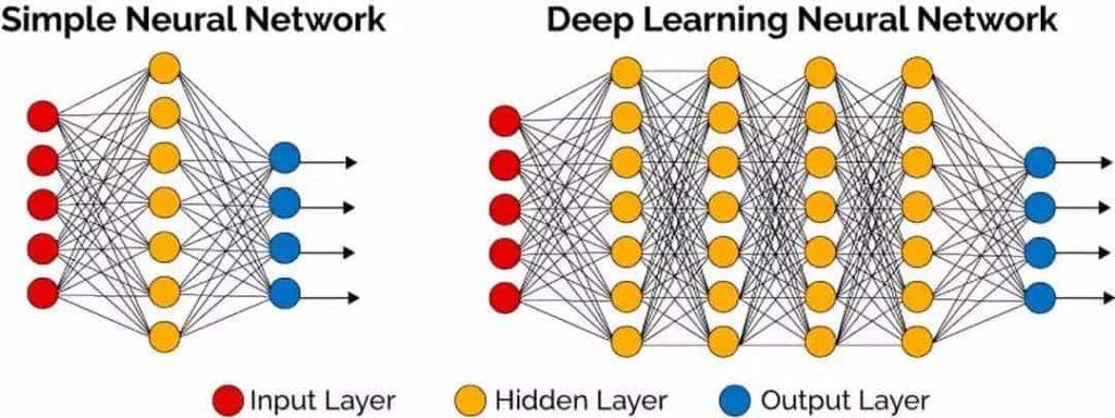 Künstliche neuronale Netze können einfach oder komplexe Strukturen haben. Sie bestehen aus Input Layer, Hidden Layer und Output Layer.