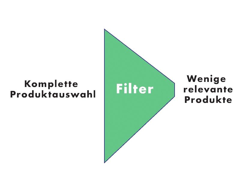 Ein Empfehlungsdienst fungiert als Filter und zeigt dem Kunden relevante Objekte an.