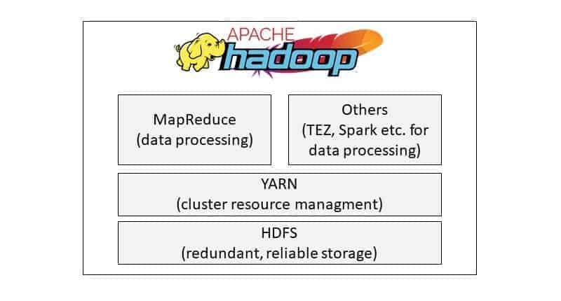 Apache Hadoop Komponenten