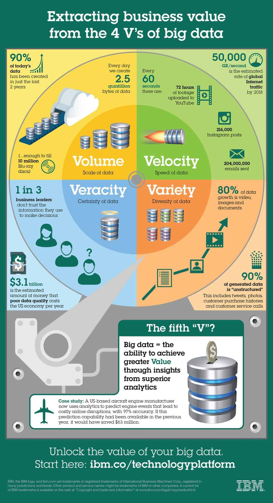 IDM Big Data Vs Infografik Volume, Variety, Velocity, Variety