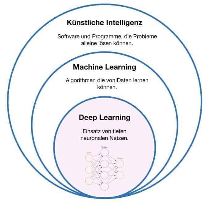Abgrenzung von Deep Learning, Machine Learning und kuenstlicher Intelligenz. Machine Learning und Deep Learning sind Teil von künstlicher Intelligenz