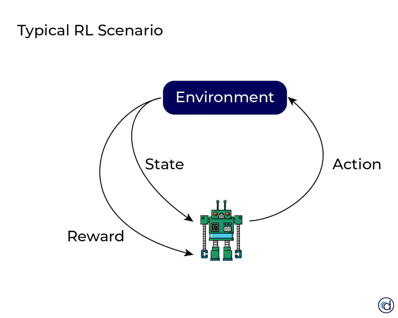 Was ist Reinforcement Learning?
