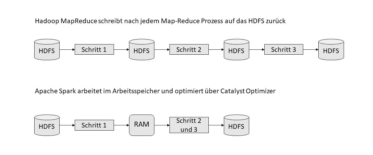 Abfragen im Vergleich Spark vs. Hadoop