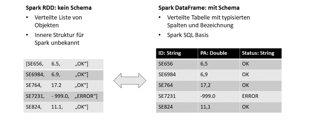 Vergleich von Spark DataFrame und Spark RDD