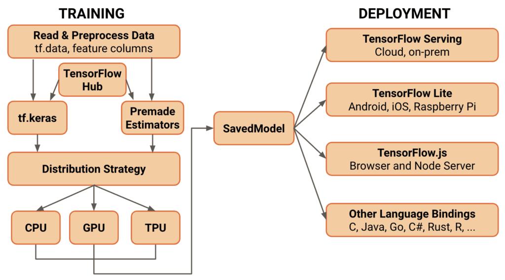 TensorFlow 2.0 Architektur