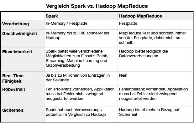 Spark vs. Hadoop wo ist der Unterschied?
