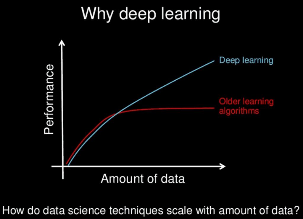 Warum Deep Learning mit großen Datenmengen besser funktioniert als herkömmliche Algorithmen.