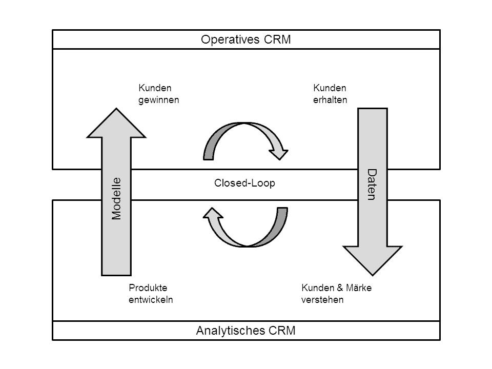 analytisches CRM im closed-Loop-Ansatz