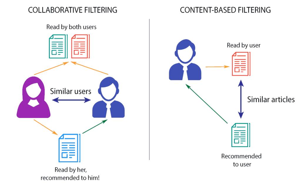Kollaboratives Filtern und inhaltsbasierte Empfehlungsysteme