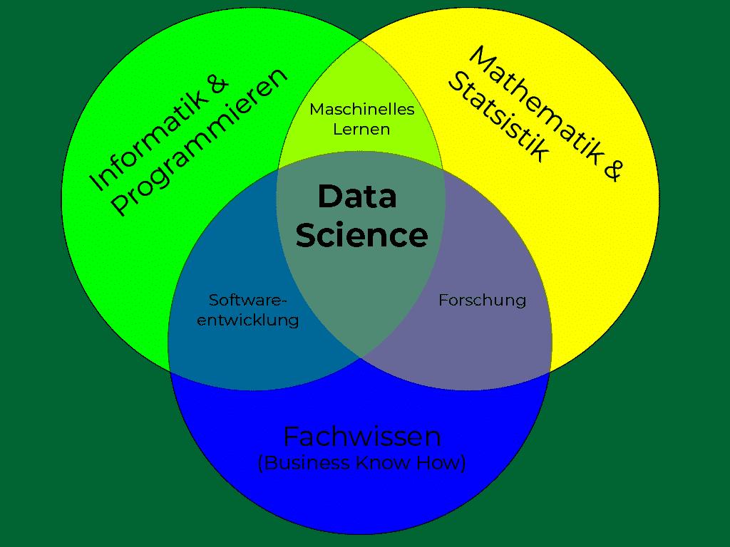 Data Science ist die Schnittmenge zwischen den Wissenschaftsbereichen Mathematik, Informatik sowie dem branchenspezifischen Fachwissen.
