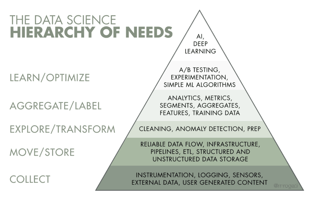 Data Science Hierachry of Needs