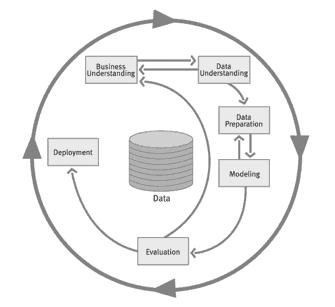 Data Mining CRISP Process