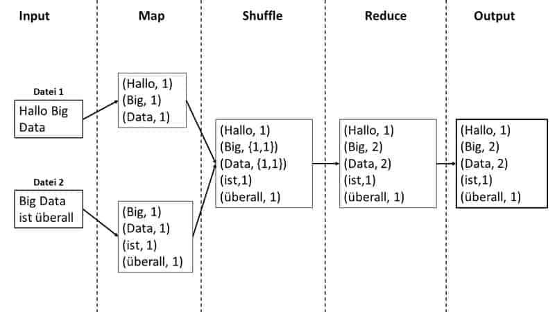 Hadoop MapReduce Word Count Beispiel