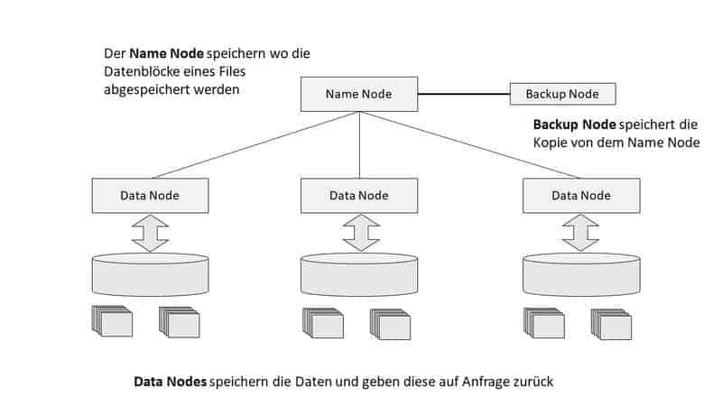 HDFS Aufbau eines HDFS Filesystems mit Name Node Data Nodes