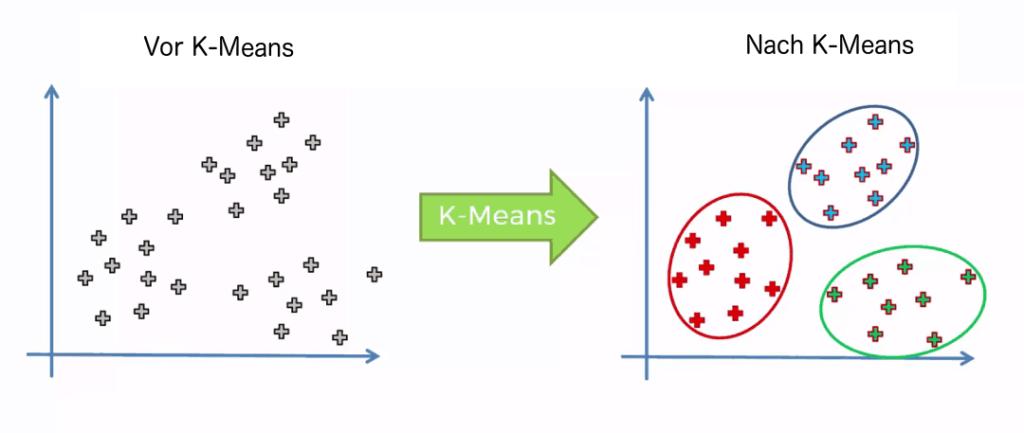 K-Means für Kundensegementierung im Marketing