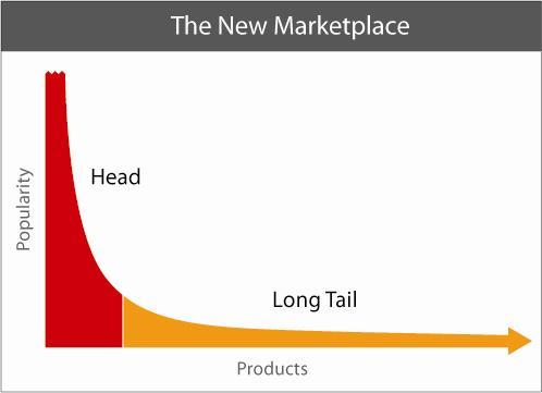 Vorteile von Personalisierung - Longtail Umsätze durch Personalisierung steigern und Cross-Selling Potentiale ausschöpfen