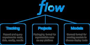 MLFlow Komponenten: tracking, projects, models
