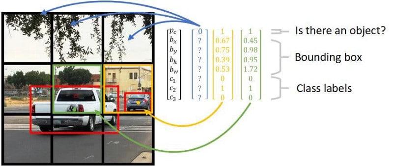 Maschinelles sehen ist ein Teil von Deep Learning