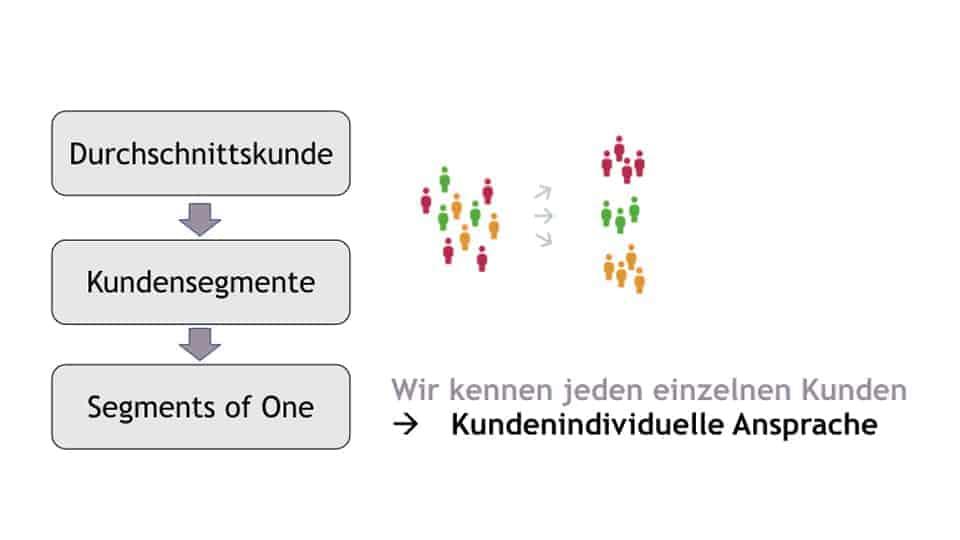 one-to-one-marketing von durchschnitts Kunden zu Kundensegmenten bis zu individueller Ansprache jedes Kundens