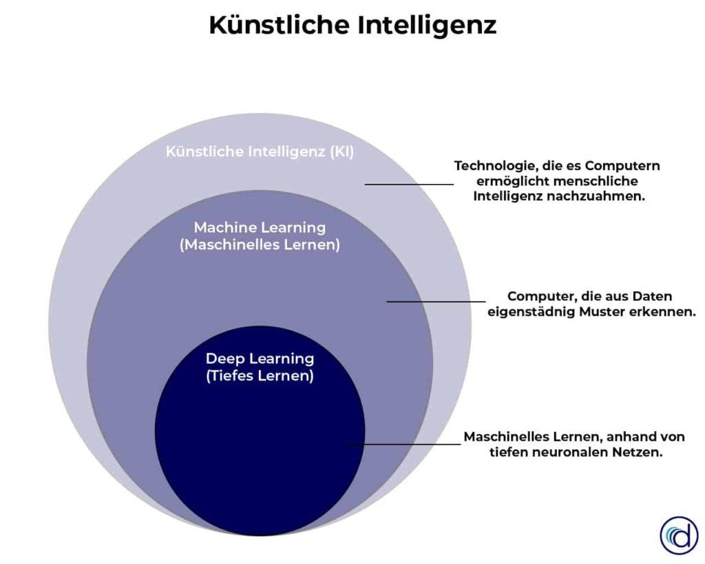 Künstliche Intelligenz (KI) definition