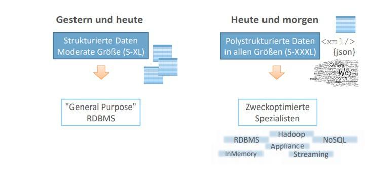 strukturierte Daten und unstrukturierte Daten