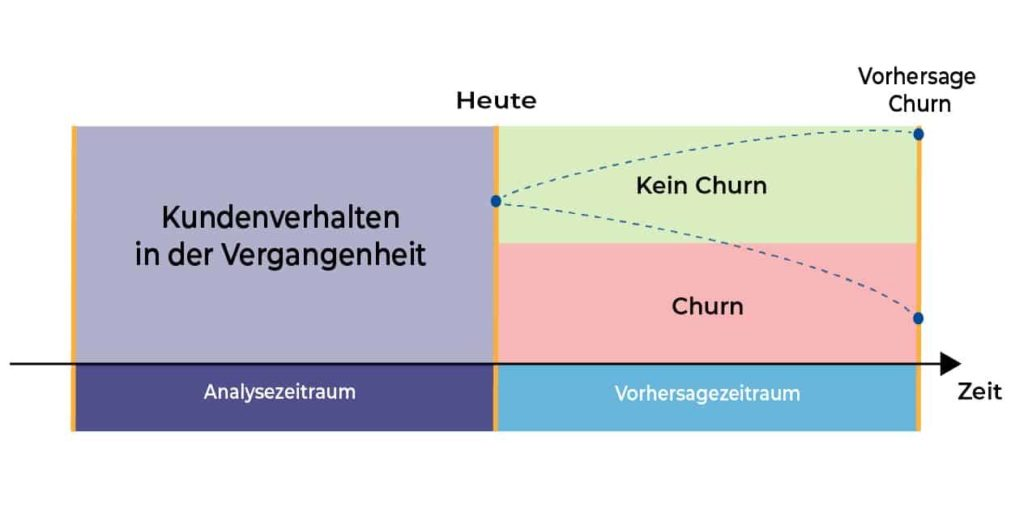 churn prediction beispiel vorhersage von Kundenabwanderung
