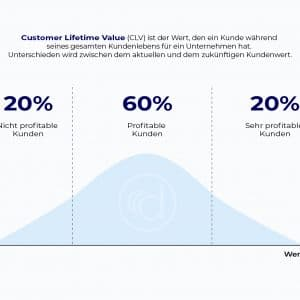 Customer Lifetime Value einfach erklärt