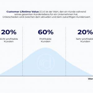 Customer Lifetime Value einfach erklärt