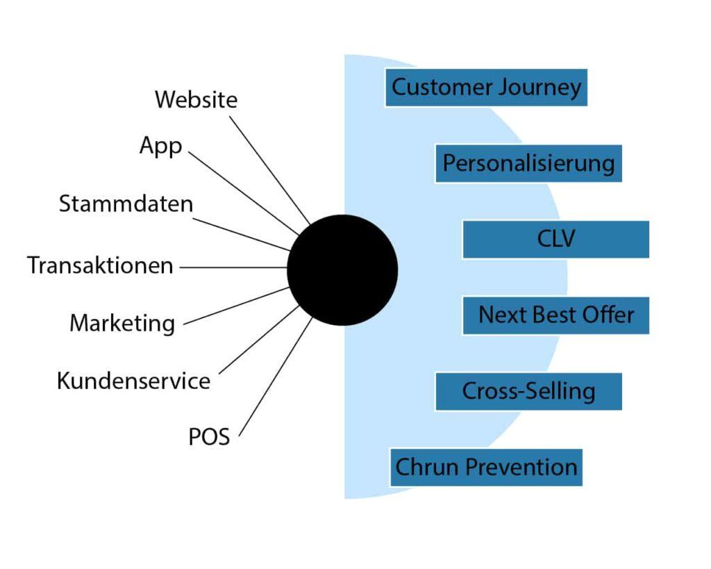 360 Grad Kundensicht die einheitliche Sicht auf Ihre Kunden