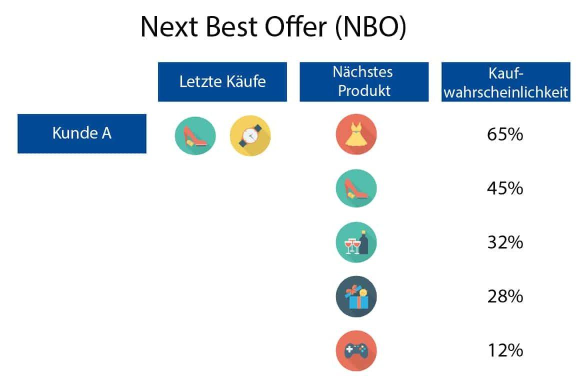 Next Best Offer Marketing - Kaufwahrscheinlichkeiten für das nächste Produkt