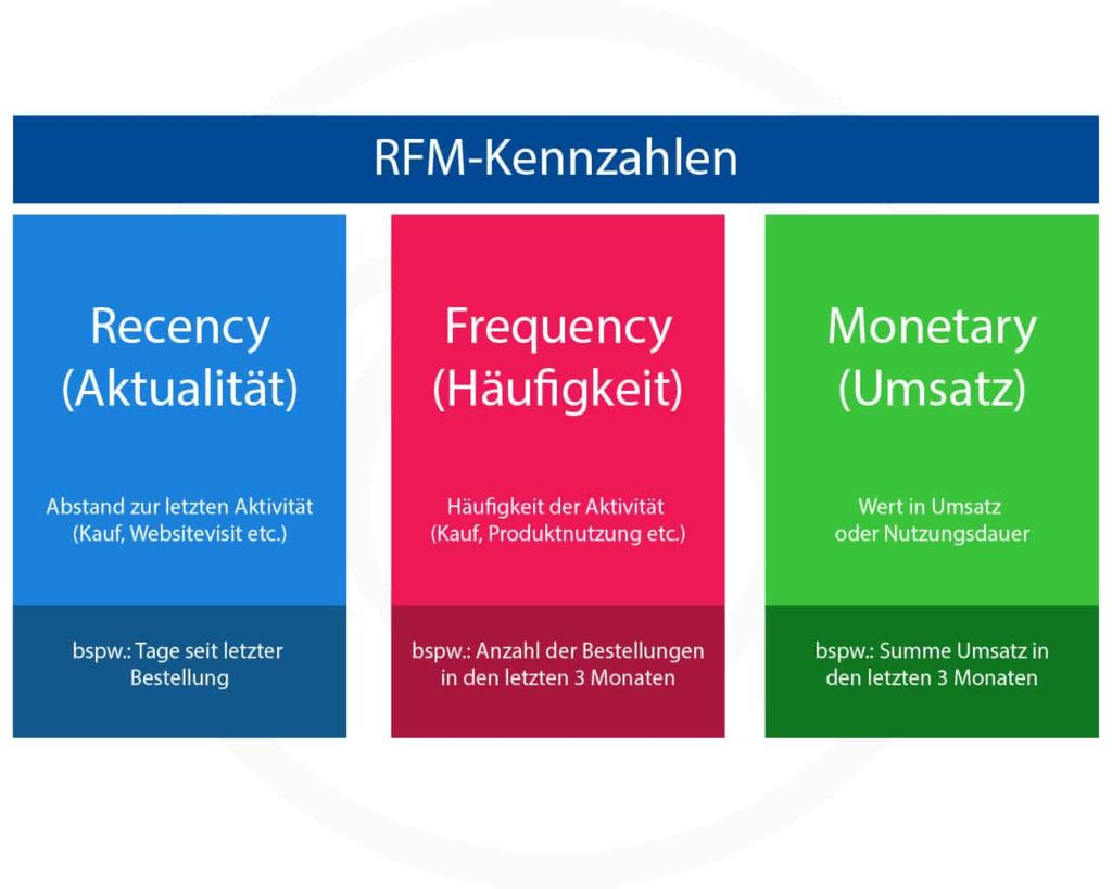 RFM-Analyse Recency, Frequency und Monetary Kundenwertanalyse