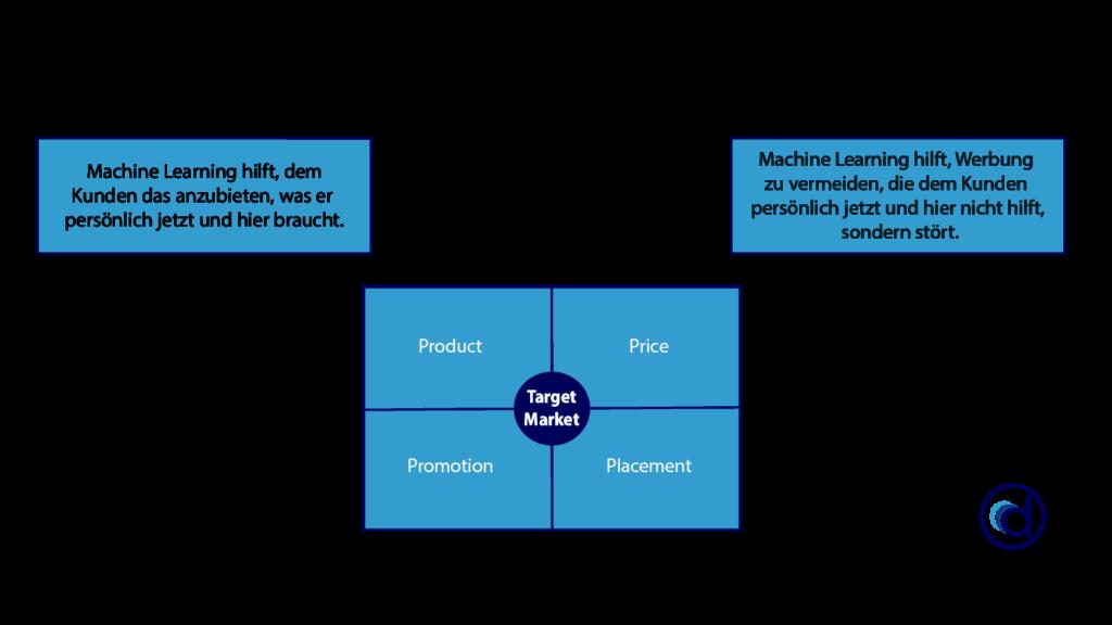 Machine Learning im Marketing, kann Kosten senken oder durch personalisierte Kommunikation den Umsatz steigern.