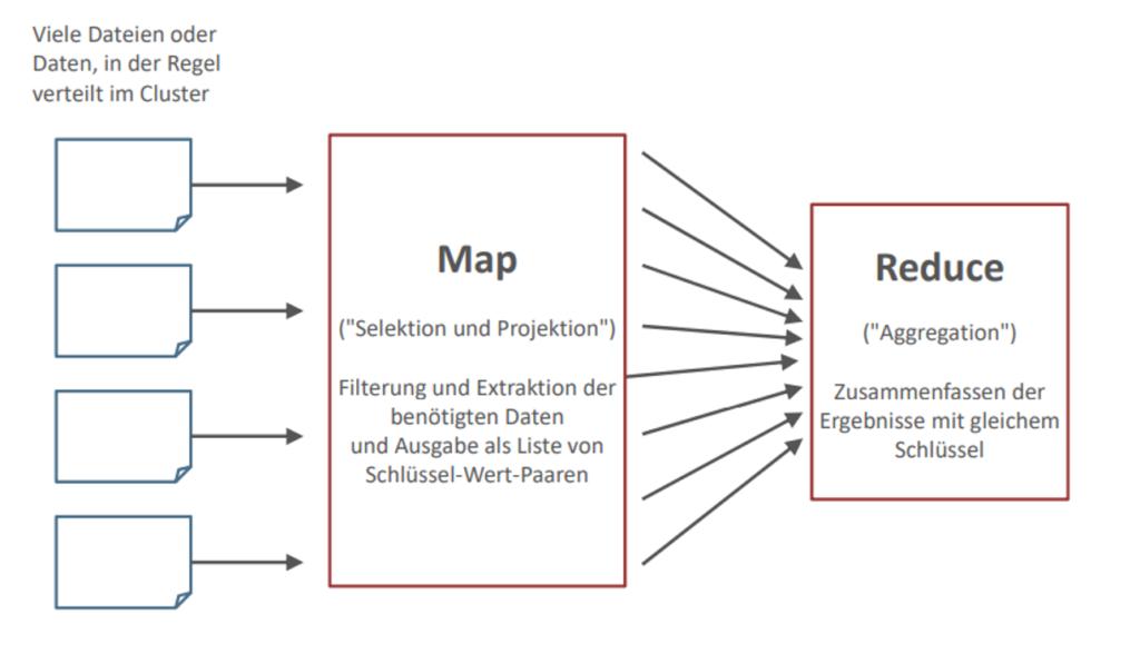 Hadoop MapReduce erklaerung