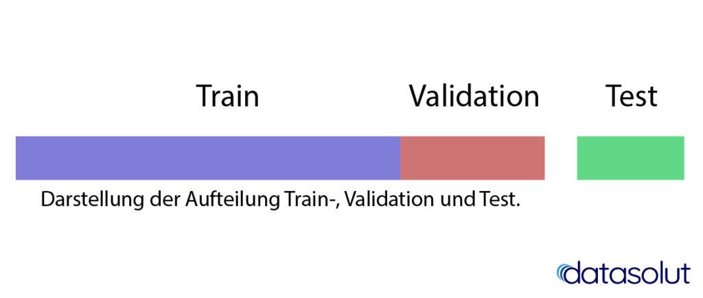 Training, Validierung- und Testdaten für Machine Learning