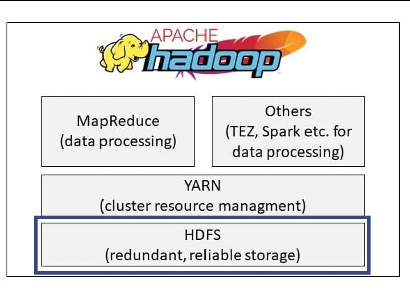 HDFS ist das Dateisystem von Apache Hadoop und das zentrale Element von Hadoop.