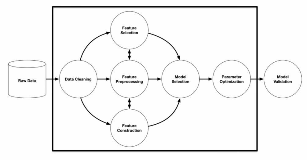 AutoML Prozess nach Olson