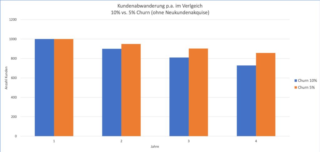 Effekt von Churn Rate und Kundenabwanderung auf Bestandskundenkohorte (ohne Neukunden) nach 4 Jahren.