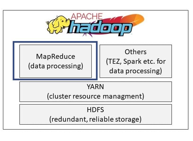 Hadoop MapReduce als Datenverarbeitungsprozess