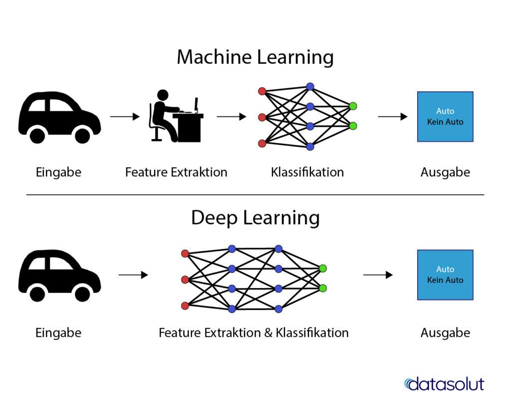 Machine Learning vs. Deep Learning: der Unterschied liegt in der Feature Extraktion und dem Einsatz von tiefen, künstlichen neuronalen Netzen.