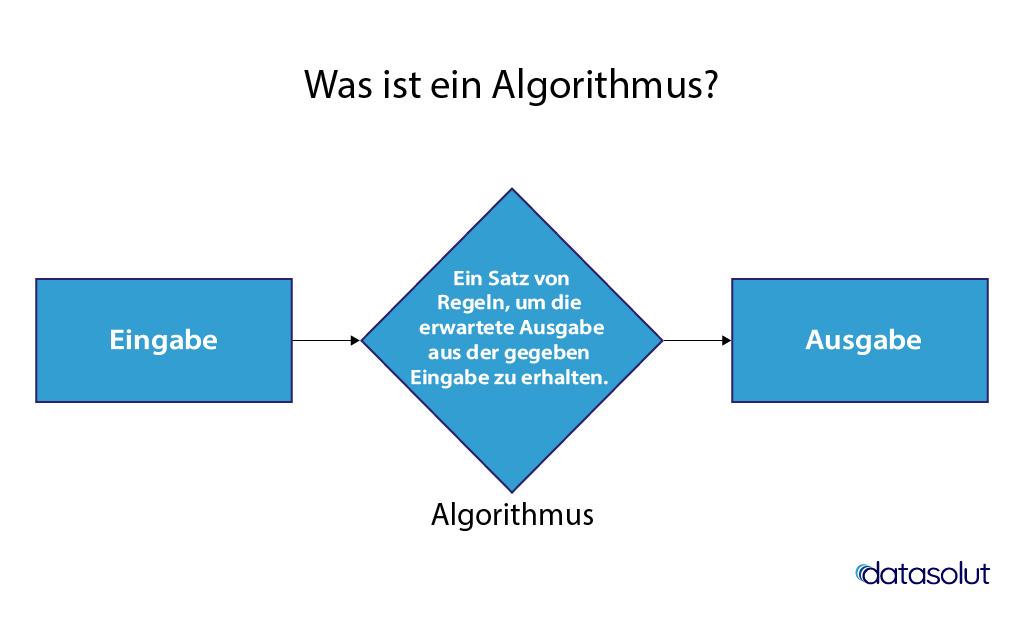Was ist ein Algorithmus? Ein Eingabewert, der zu einem Ausgabewert umgeformt wird.