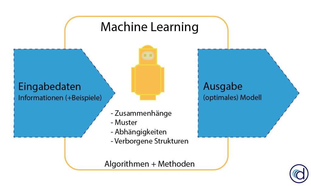 Wie funktioniert Machine Learning? Eingabedaten, Algorithmen und Ausgabe.