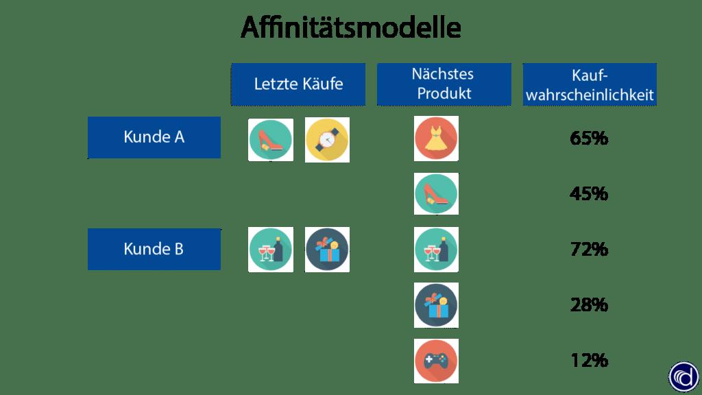 Ein Affinitätsmodell berechnet die Neigung für den nächsten Produktkauft (Produktaffinität) und wird im CRM zur Steuerung von Marketingkampagnen eingesetzt.