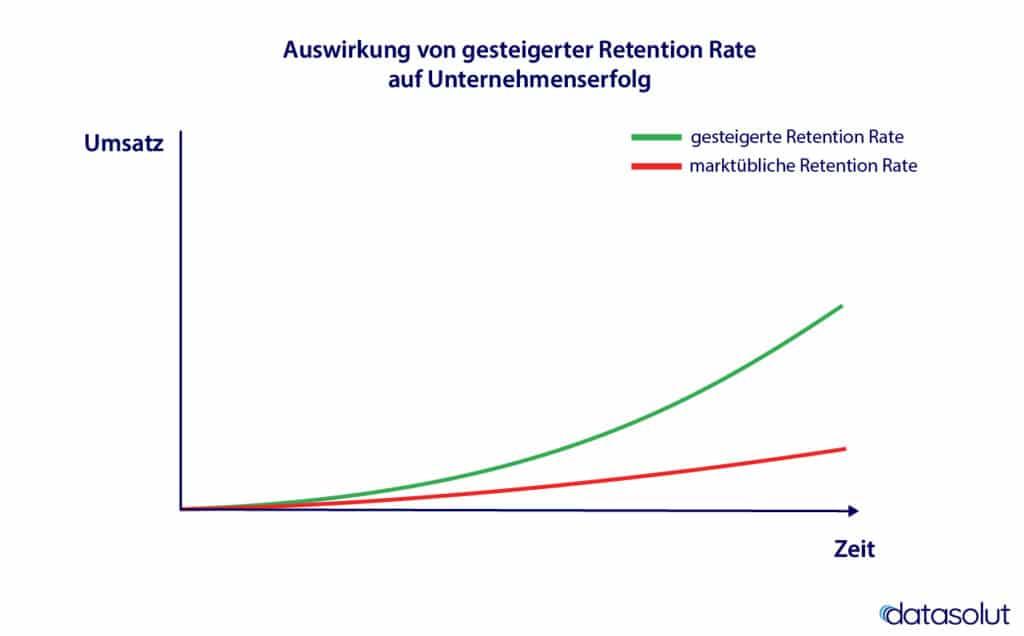 Retention-Rate Effekt auf Umsatz