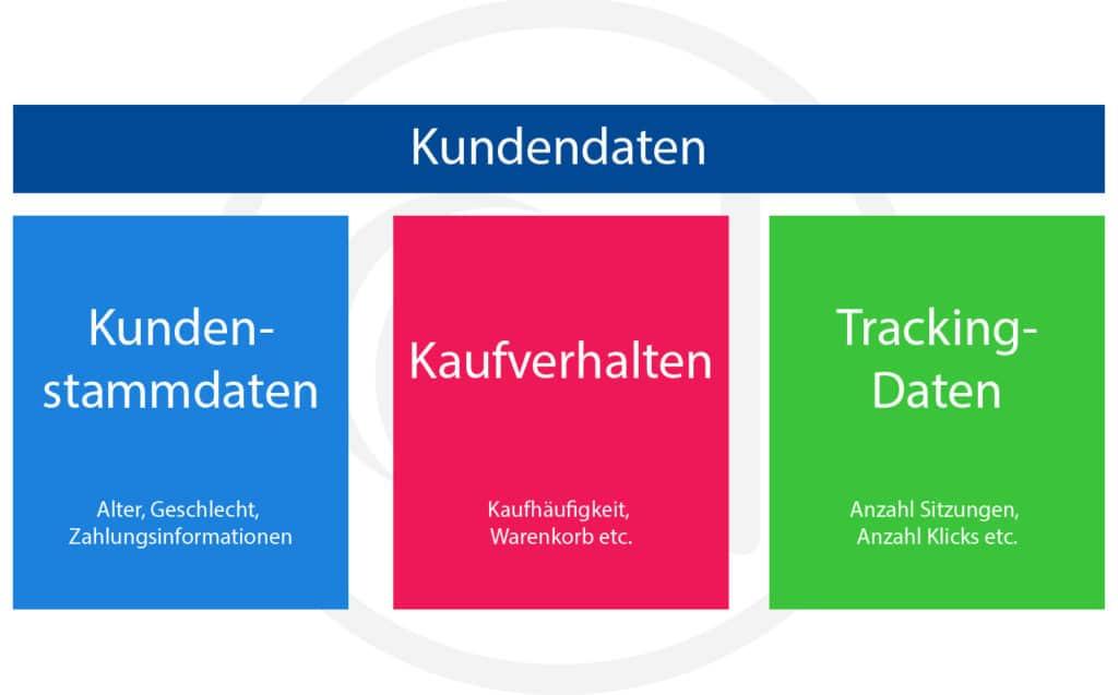 Kundendaten lassen sich in Kundenstammdaten, Kaufverhalten und Trackingdaten aufteilen.