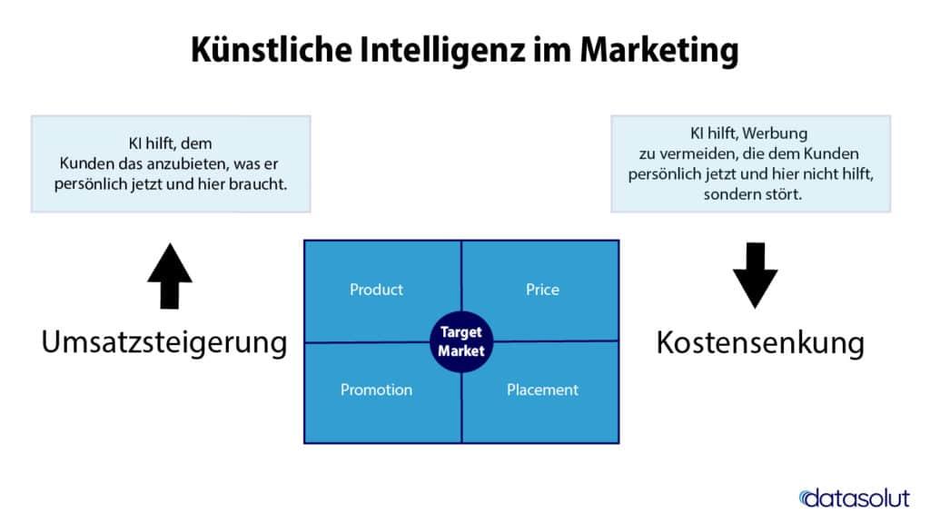 Künstliche Intelligenz (KI) im Marketing kann den Umsatz steigern und die Kosten senken.